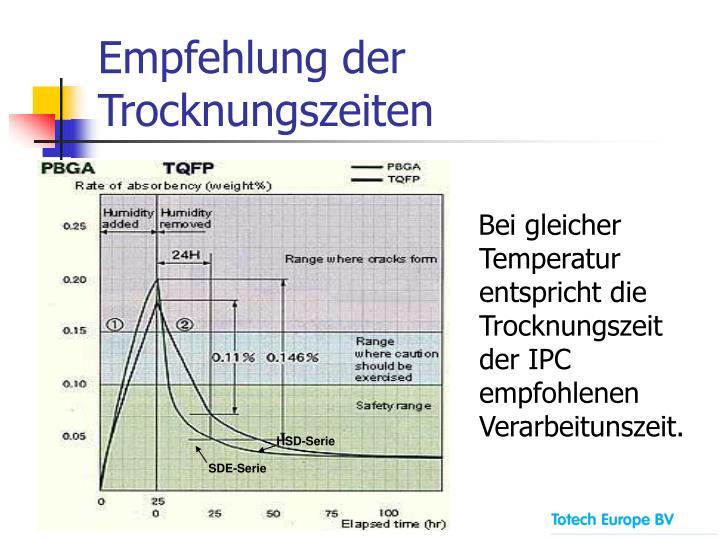 Empfehlung der Trocknungszeiten