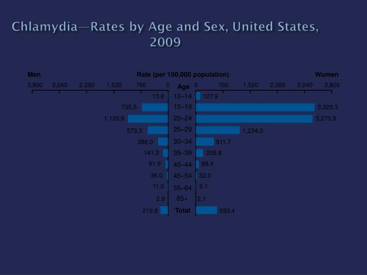 Chlamydia—Rates by Age and Sex, United States, 2009