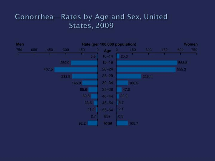 Gonorrhea—Rates by Age and Sex, United States, 2009