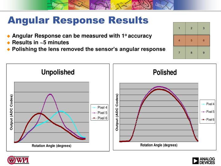 Angular Response Results