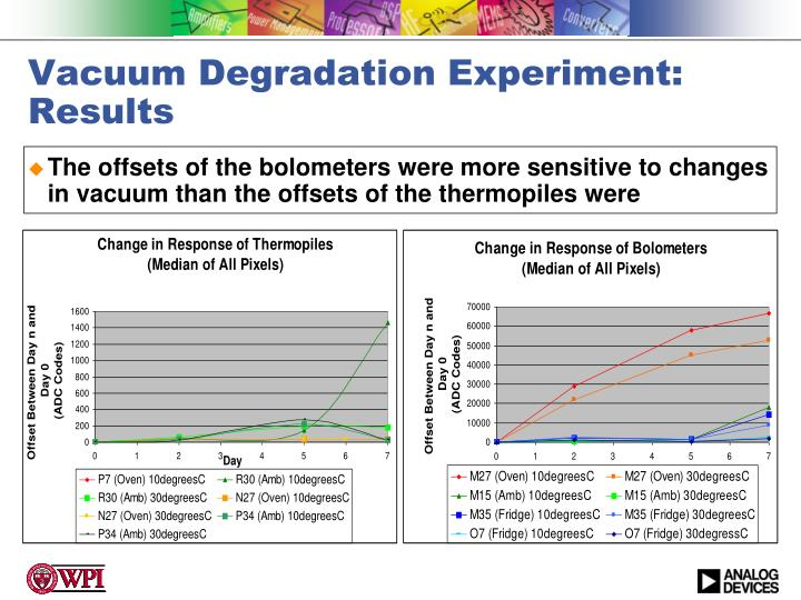 Vacuum Degradation Experiment: Results