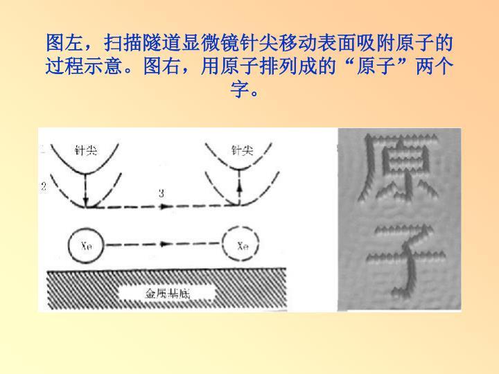 图左,扫描隧道显微镜针尖移动表面吸附原子的过程示意。图右,用原子排列成的