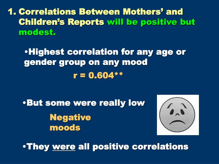 Correlations Between Mothers' and Children's Reports