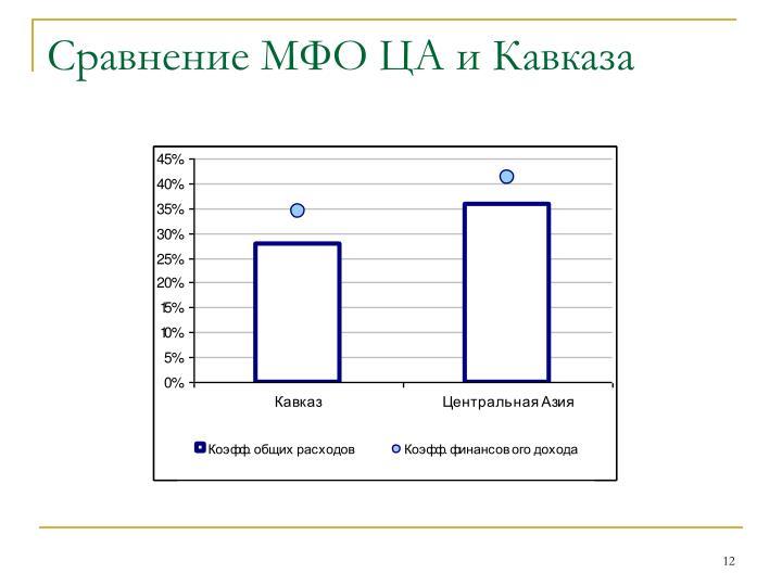 Сравнение МФО ЦА и Кавказа