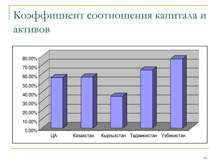 Коэффициент соотношения капитала и активов