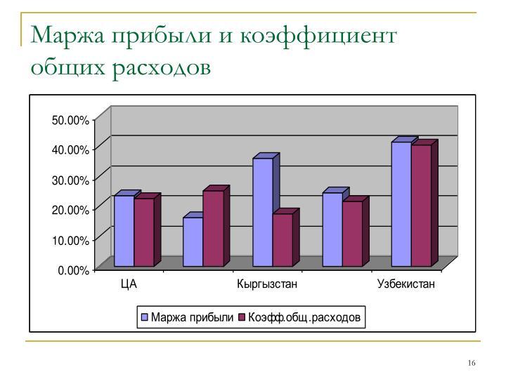 Маржа прибыли и коэффициент общих расходов
