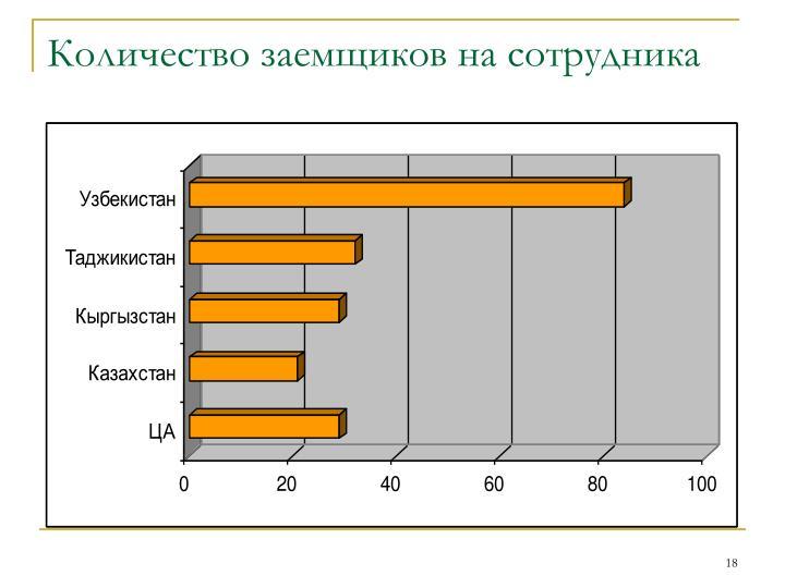 Количество заемщиков на сотрудника