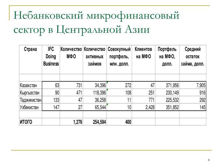 Небанковский микрофинансовый сектор в Центральной Азии