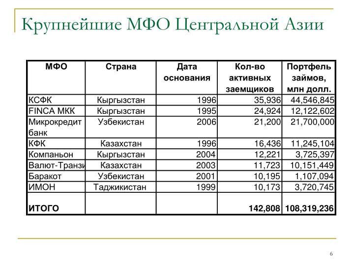 Крупнейшие МФО Центральной Азии