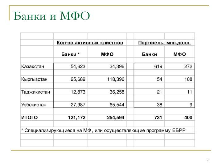 Банки и МФО