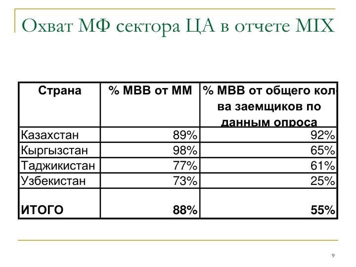 Охват МФ сектора ЦА в отчете
