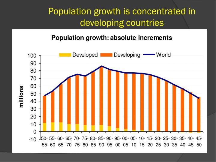 Population growth is concentrated in developing countries