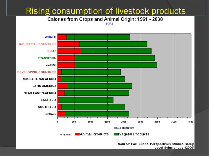 Rising consumption of livestock products
