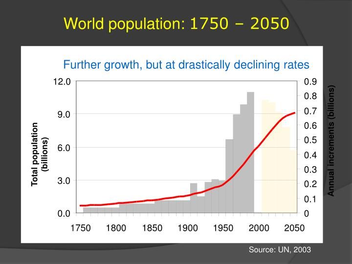 World population: