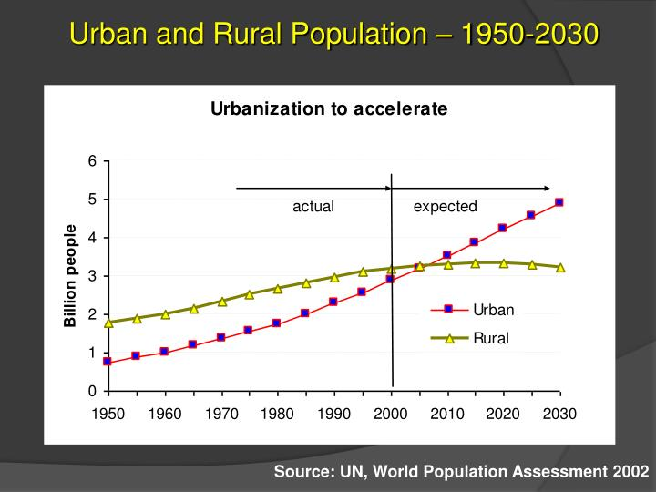Urban and Rural Population – 1950-2030