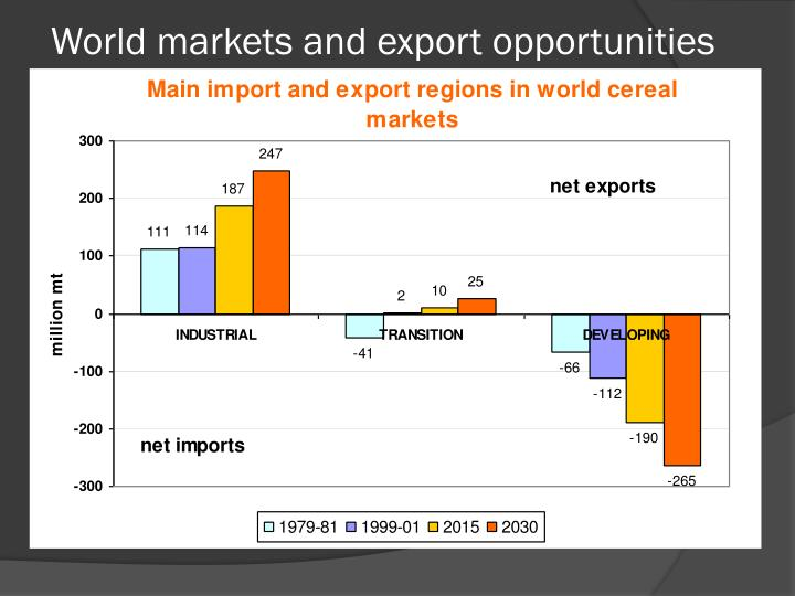 World markets and export opportunities