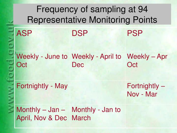 Frequency of sampling at 94 Representative Monitoring Points