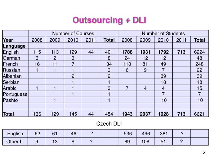 Outsourcing + DLI