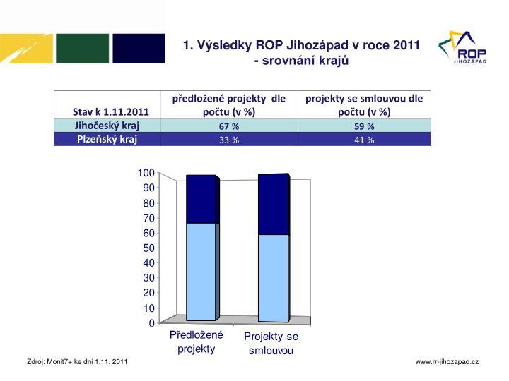 1. Výsledky ROP Jihozápad v roce 2011