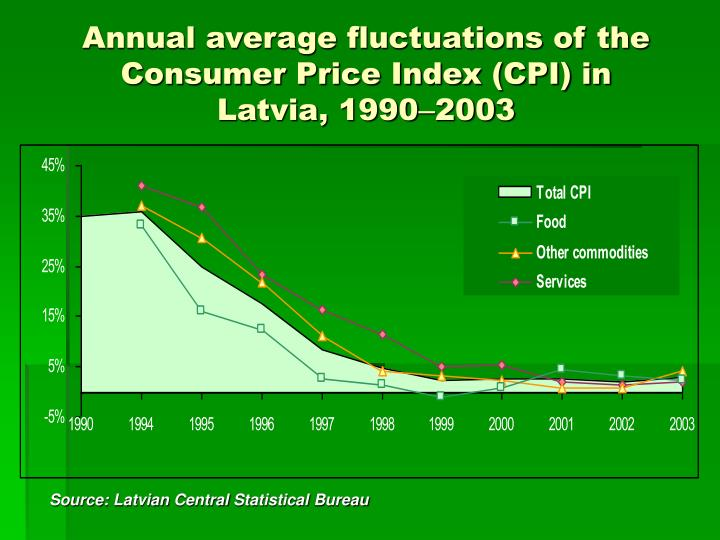 Annual average fluctuations of the Consumer Price Index (CPI) in Latvia, 1990