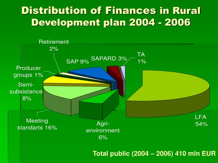 Distribution of Finances