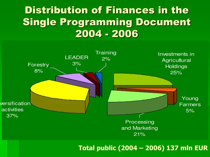 Distribution of Finances in the Single Programming Document 2004 - 2006