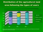 distribution of the agricultural land area following the types of users