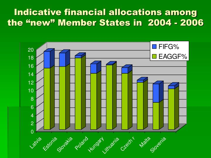 "Indicative financial allocations among the ""new"" Member States in  2004 - 2006"