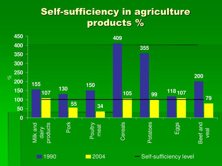 Self-sufficiency in agriculture products %