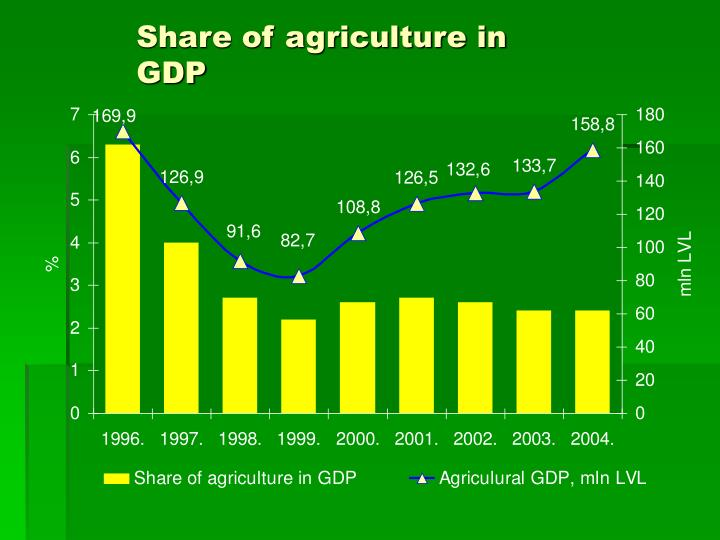 Share of agriculture in GDP