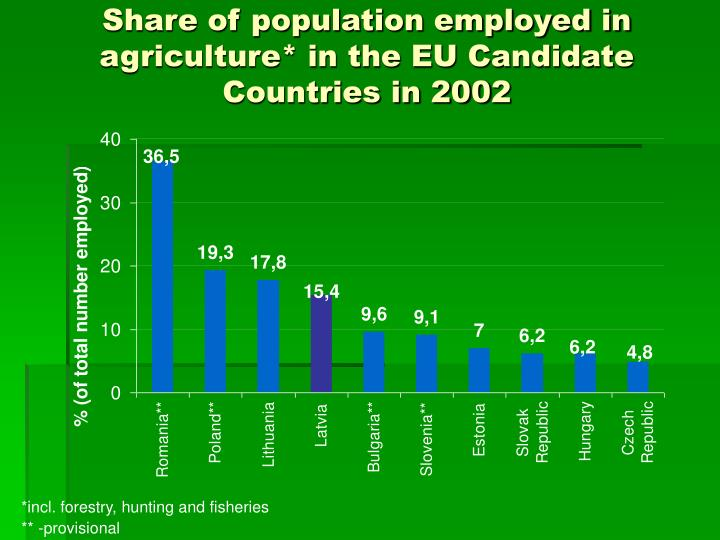 Share of population employed in agriculture* in the EU Candidate Countries in 200