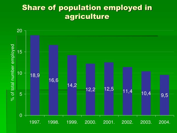 Share of population employed in agriculture