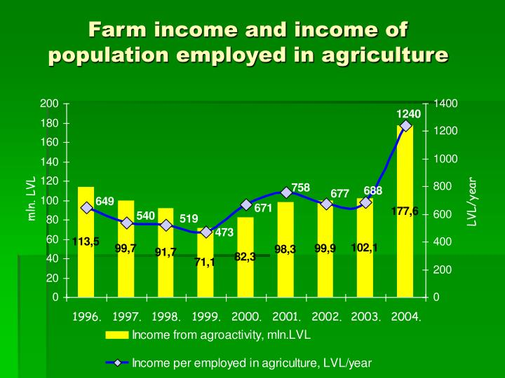 Farm income and income of population employed in agriculture