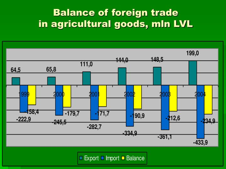 Balance of foreign trade