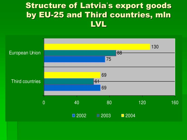 Structure of Latvia