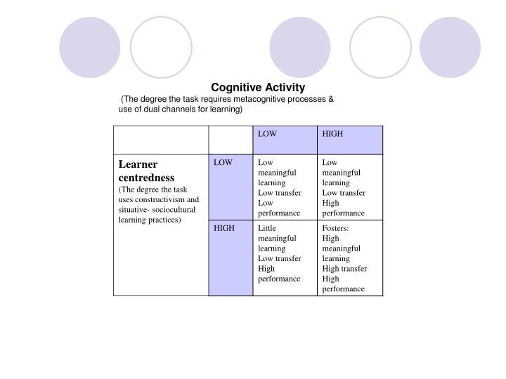 Cognitive Activity