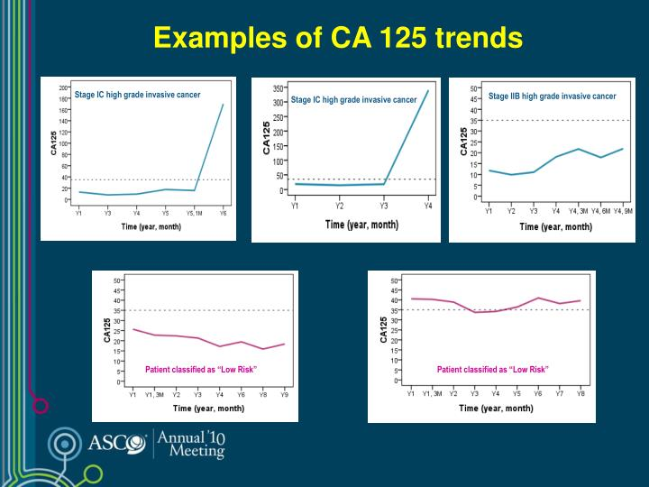 Examples of CA 125 trends
