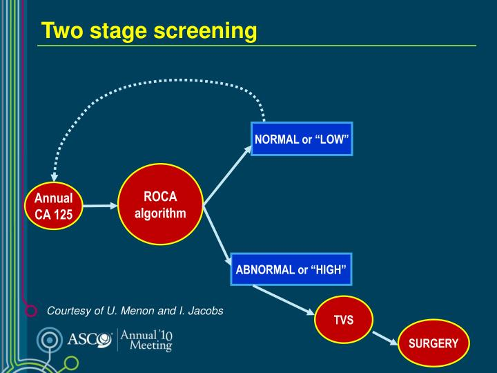 Two stage screening