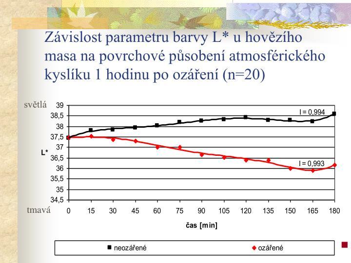 Závislost parametru barvy L* u hovězího masa na povrchové působení atmosférického kyslíku 1 hodinu po ozáření (n=20)