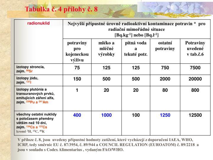 Tabulka č. 4 přílohy č. 8
