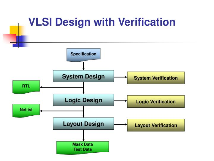 VLSI Design with Verification