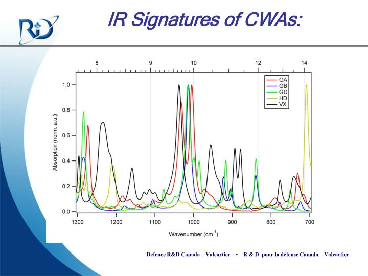 IR Signatures of CWAs: