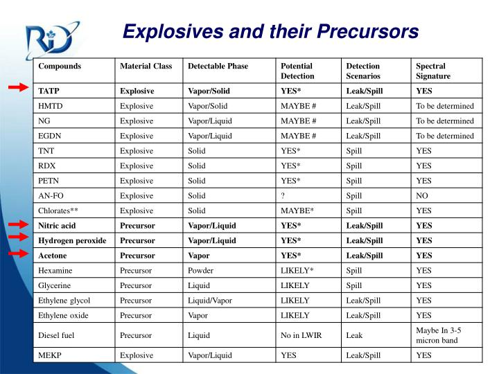 Explosives and their Precursors