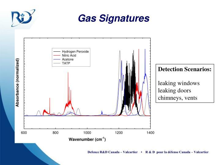 Gas Signatures