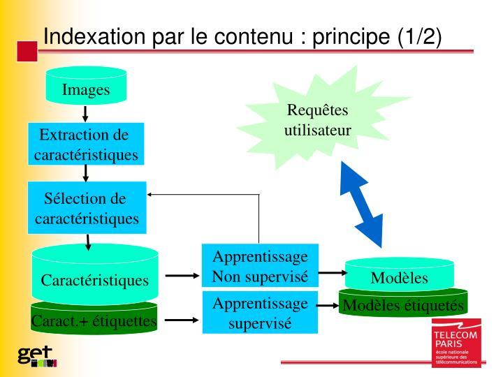 Indexation par le contenu : principe (1/2)