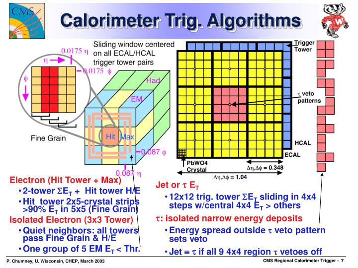 Calorimeter Trig. Algorithms