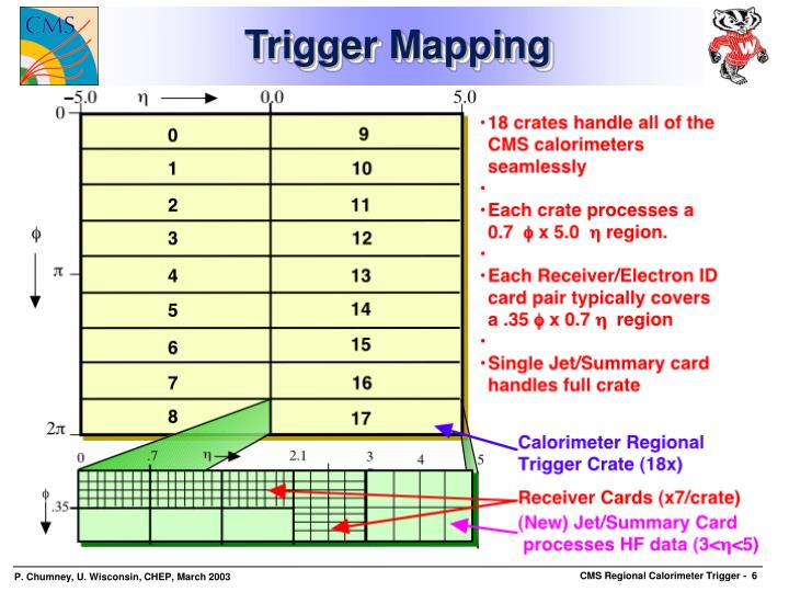 Trigger Mapping