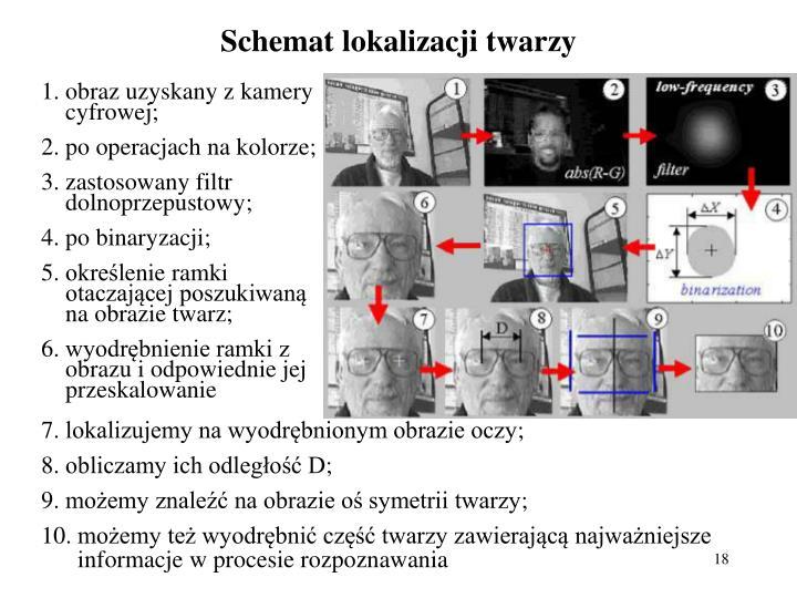 Schemat lokalizacji twarzy