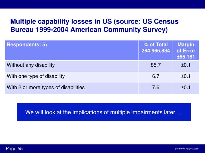Multiple capability losses in US (source: US Census Bureau 1999-2004 American Community Survey)