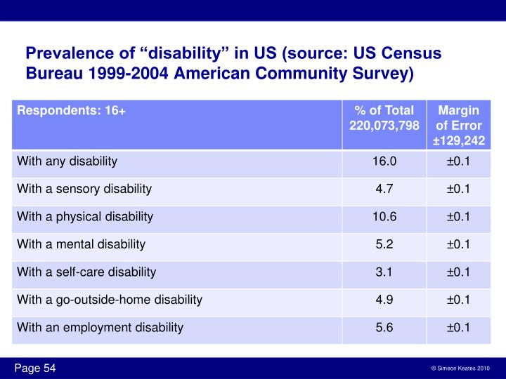 "Prevalence of ""disability"" in US (source: US Census Bureau 1999-2004 American Community Survey)"